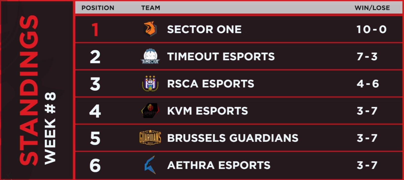 Ranking Belgian League Spring Split 2020