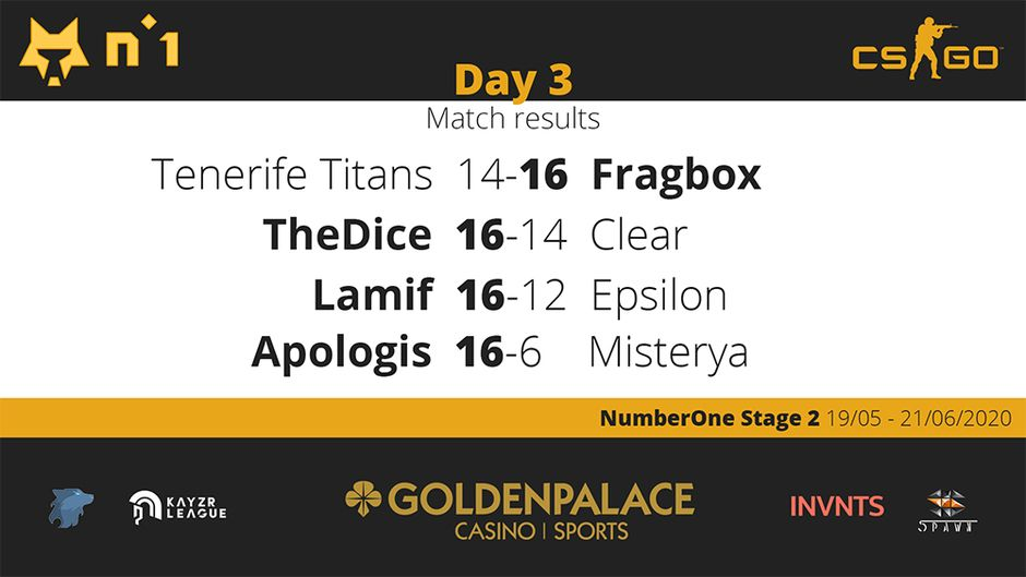 Results Day 3 NumberOne CSGO Counter Strike: Global Offensive