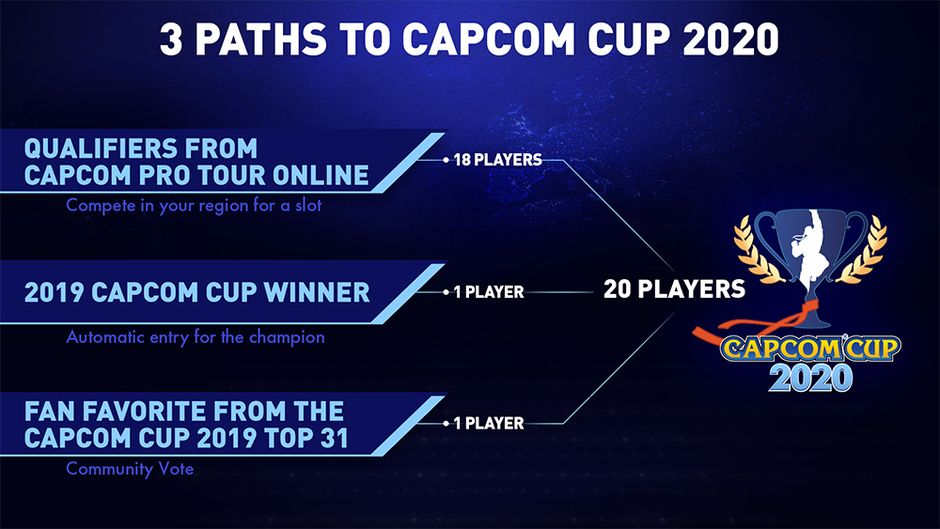 Capcom Cup Street Fighter Capcom Pro Tour