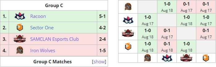 Ranking liquidpedia European Master League of Legends Summer