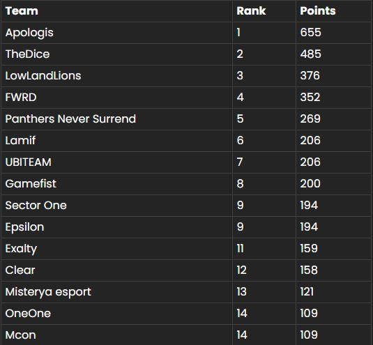 Ranking Imperium NumberOne